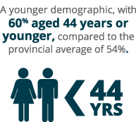 A younger demographic, with 60% aged 44 years or younger, compared to the provincial average of 54%.