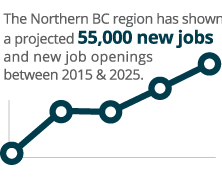 The Northern BC region has shown a projected 55,000 new jobs and new job openings between 2015 & 2025.