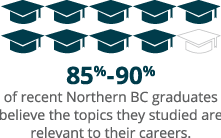 85%-90% of recent Northern BC graduates believe the topics they studied are relevant to their careers.