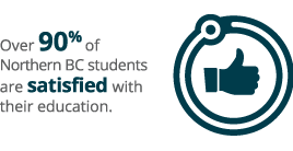 Over 90% of Northern BC students are satisfied with their education.